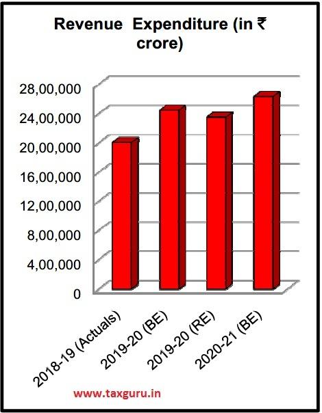 Revenue Expenditure (in Rs.)