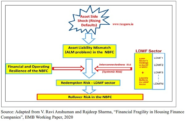Rollover Risk Schematic ( NBFC Sector)