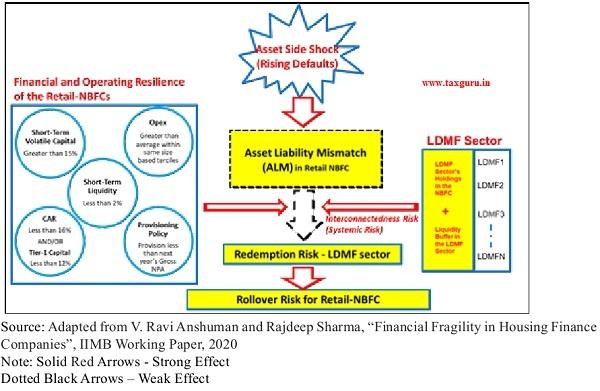 Rollover Risk Schematic (Retail-NBFCs)