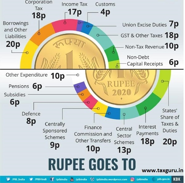 Rupee Goes to