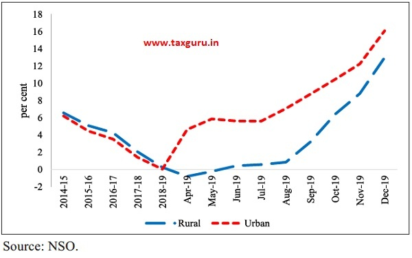 Rural Urban CPI food inflation