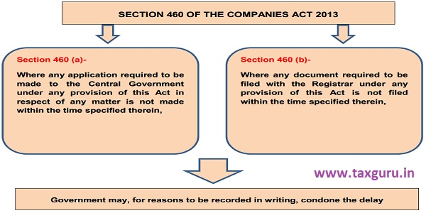 SECTION 460 OF THE COMPANIES ACT 2013