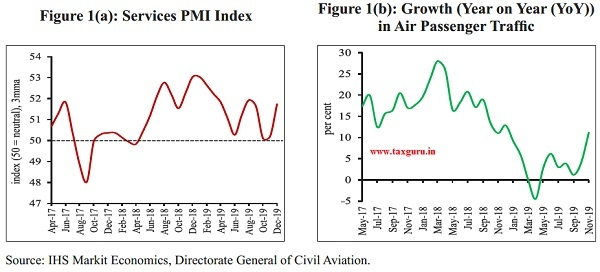 Services PMI Index