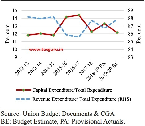Share of Revenue and Capital Expenditure