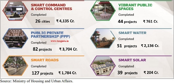Smart Cities Mission- Major achievements