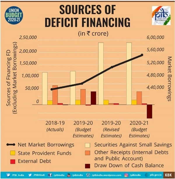 Source of Deficit Finance