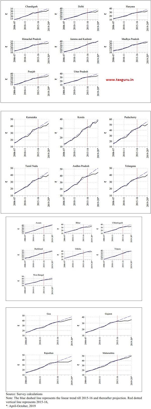 Statewise Prices of Non-Vegetarian Thali
