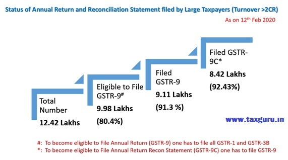 Status of Annual GST Return and Reconciliation Statement filed by large Taxpayers