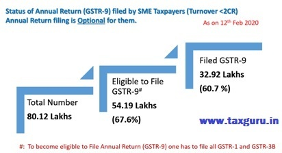 Status of Annual Return (GSTR-9) filed by SMS Taxpayers