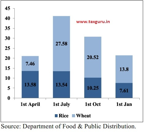 Stocking norms of foodgrains