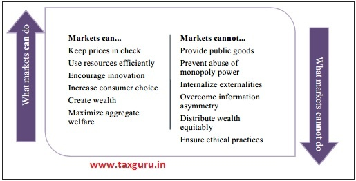 Strengths and Weaknesses of Markets