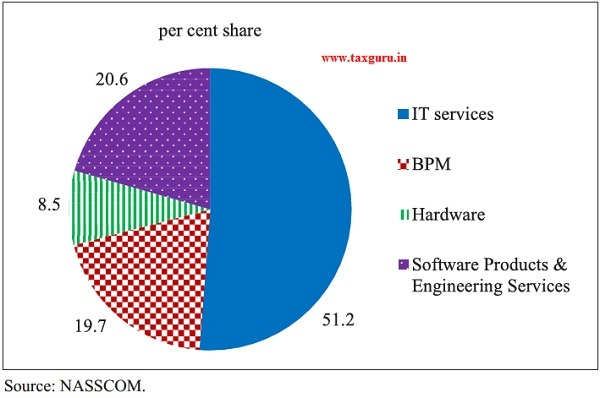 Sub-Sector Breakdown of IT-BPM Sector in 2018-19