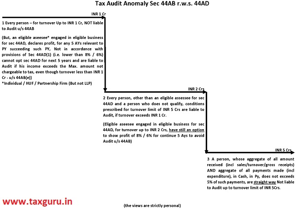 Tax Audit Anomaly sec 44AB r.w.s. 44AD