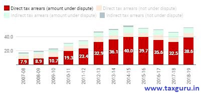 Tax arrears have increased drastically in the last decade