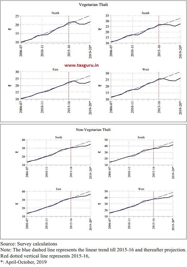 Thali Prices at Regional Level