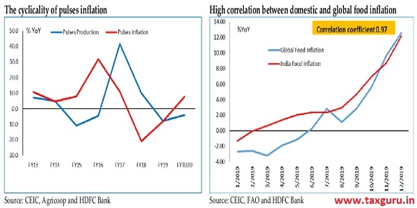 The cyclicality of pulses inflation & High correlation between domestic and global food inflation