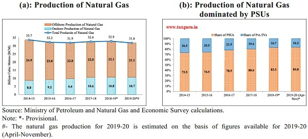 Total domestic Production of Natural Gas- Onshore and Offshore wise