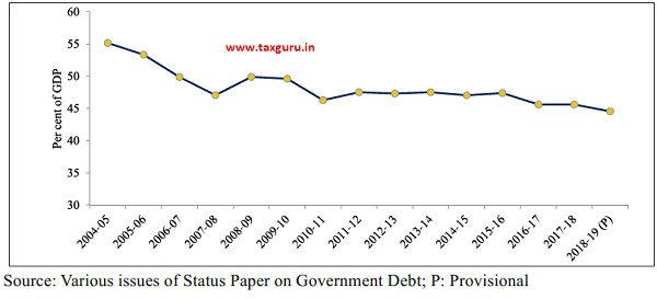 Trend in Centre's Debt-GDP ratio images 1