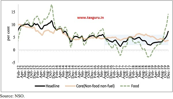 Trends in CPI-C Headline, Core and Food inflation