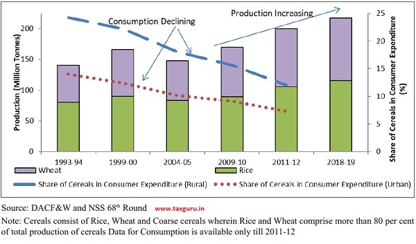 Trends in Consumption and Production of Cereals in India
