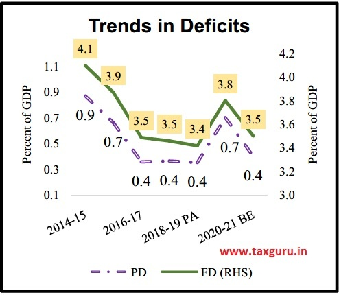 Trends in Deficits