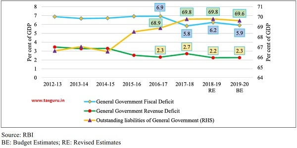 Trends in General Government Debt and Deficits