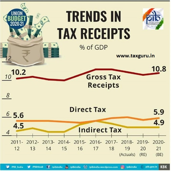 Trends in Tax Receipts