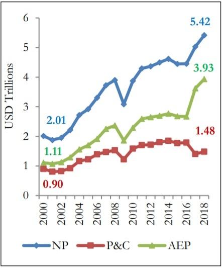Trends in world export