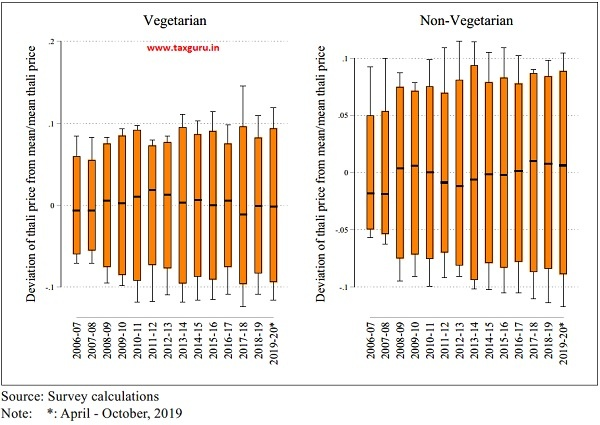 Variability of Thali Prices Across Regions
