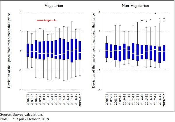 Variability of Thali Prices Across States