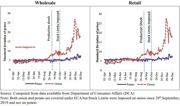 Volatility in Retail and Wholesale prices