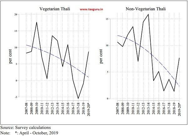 Western Region Inflation in Thali