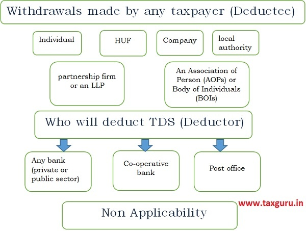 Withdrawals made by any taxpayer (Deductee)