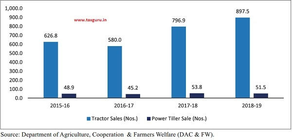 Year Wise Sale of Tractors and Power Tillers