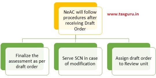 automated allocation system, for conducting review of such order