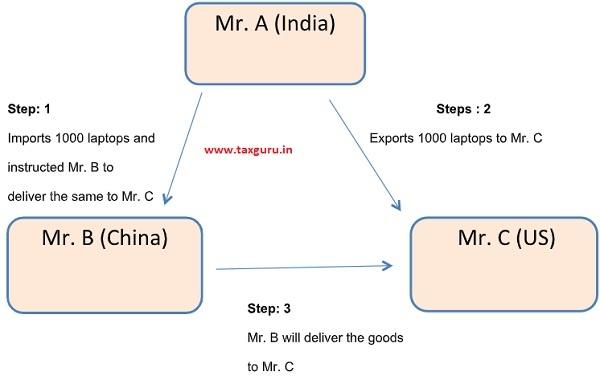 merchanting trade