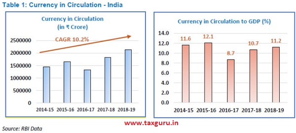 Currency in circulation