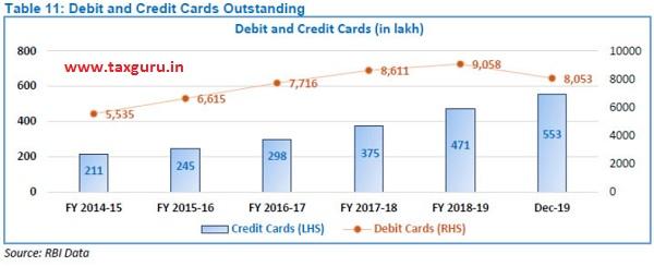 Debit And Crdit Card