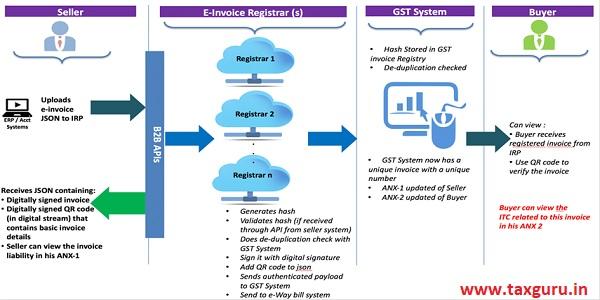 E-Invoicing Workflow
