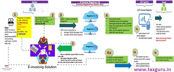 E-Invoicing Workflow Image 2