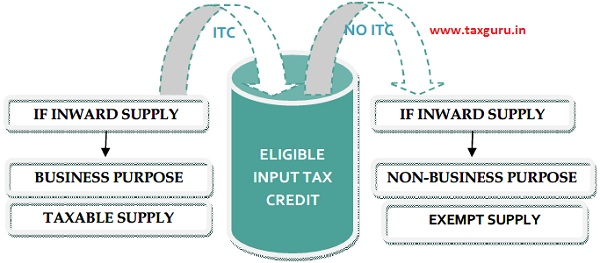 ELIGIBLE Input Tax Credit