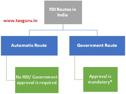 FDI Routes in India
