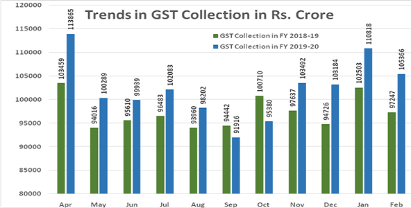 GST Revenue collection for February 2020