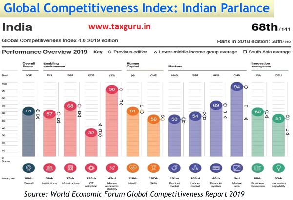 Global Competitiveness Index - India parlamnce