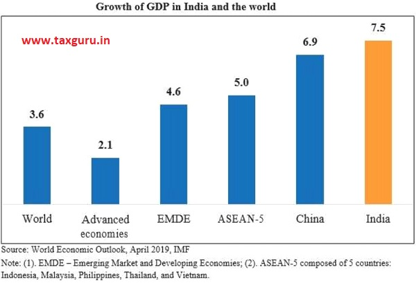 Growth of GDP in India and the word