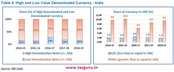 High Value denominated currency
