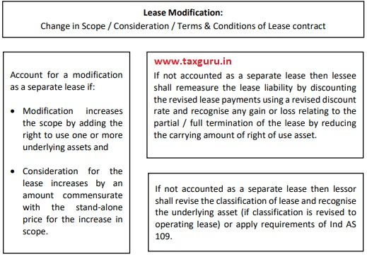 Lease Modification