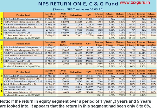 NPS Return On E,C And G fund