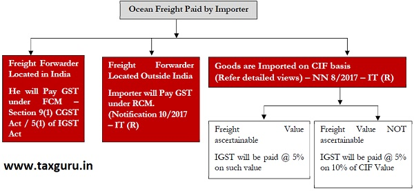 Ocean Freight paid for Import of Goods