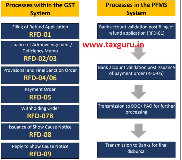 Process within GST system